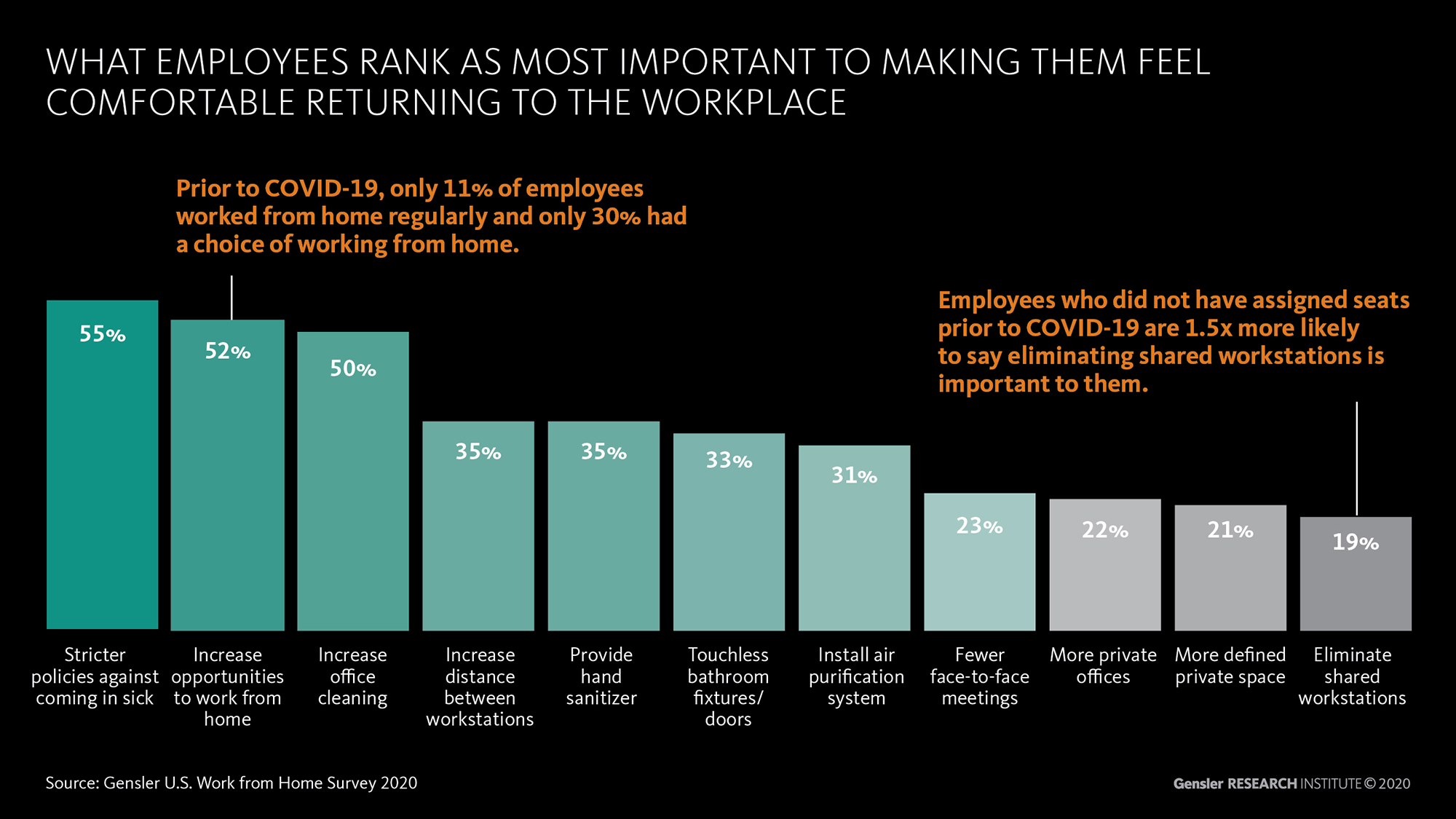 Info Graphic: What employees rank as most important to making them feel comfortable returning to the workplace