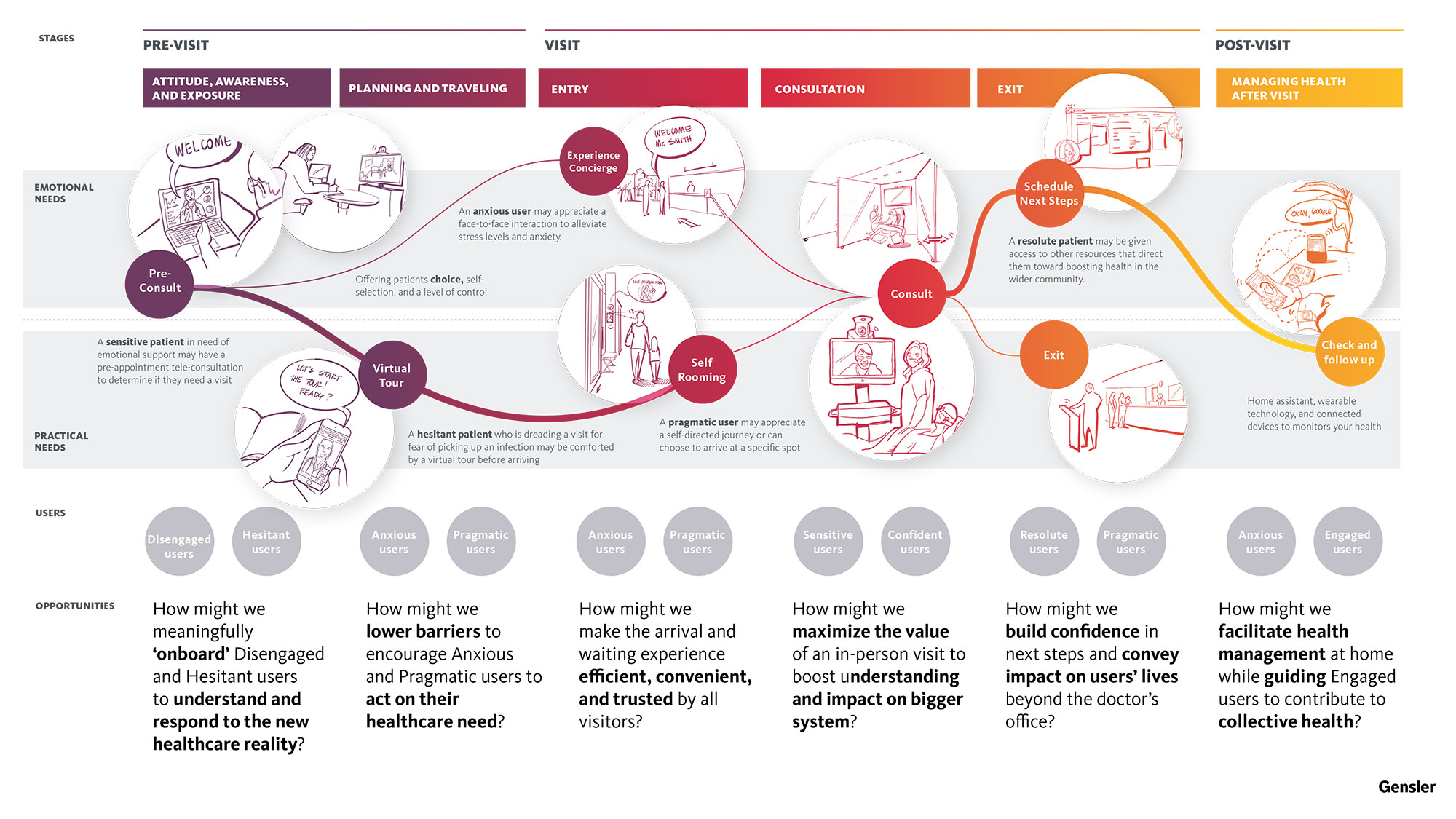Gensler has developed a framework for understanding patient need and emotional state at various points during the process of accessing care, enabling us to design the physical and digital elements which provide the required support.