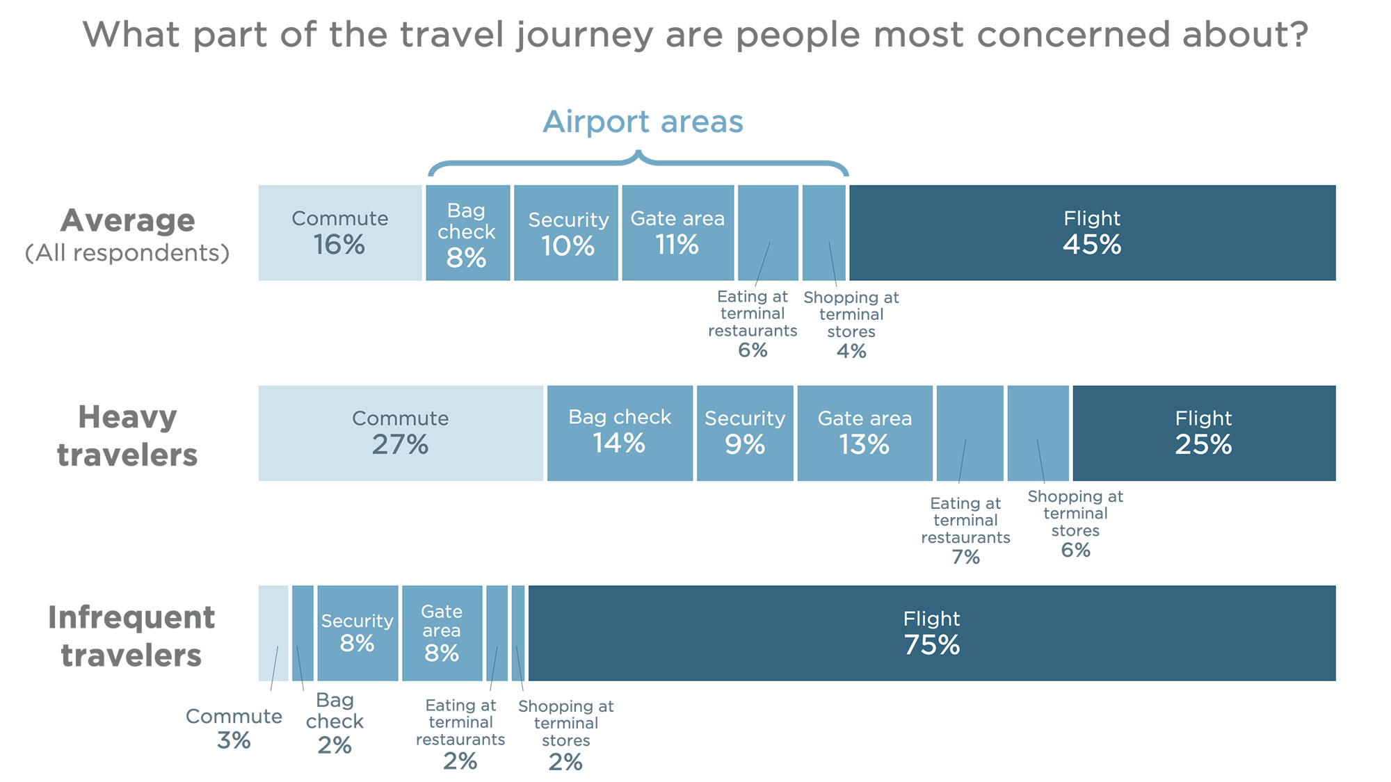A graph shows what part of the travel journey people are most concerned about.