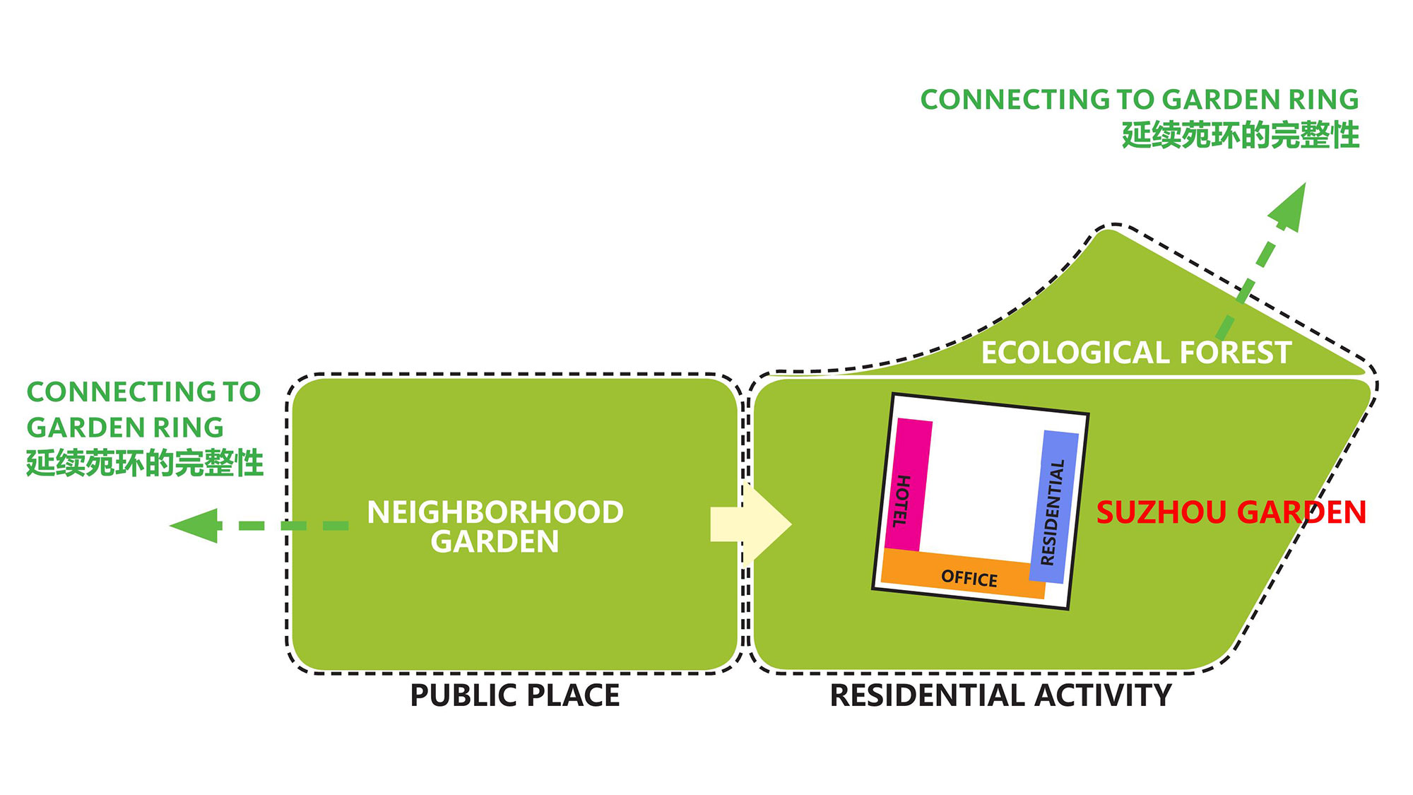 An analysis of the center's relation to public places and gardens.